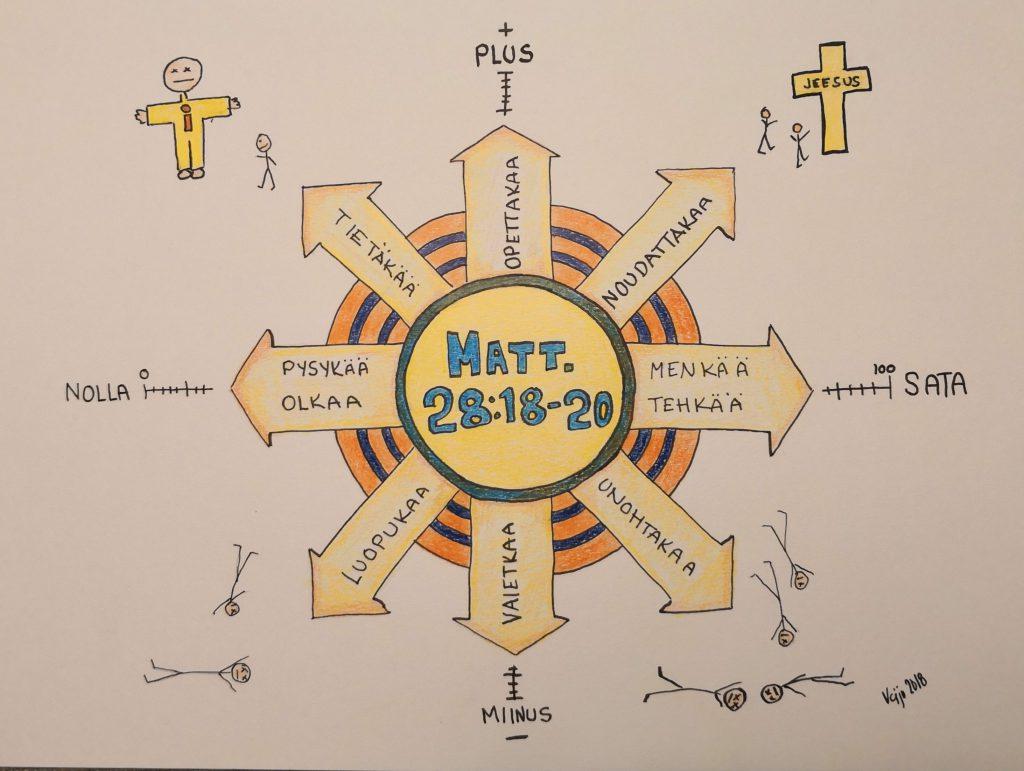 Kuvassa kaavio lähetyskäskystä. Kaaviossa on on ympyrä ja siitä nuolia joka suuntaan. Kolmen nuolen nimet ovat läetyskäskyn mukaan Opettakaa, Noudattajaa ja Menkää ja Tehkää. Nämä nuolet johdattavat Jeesuksen luo.